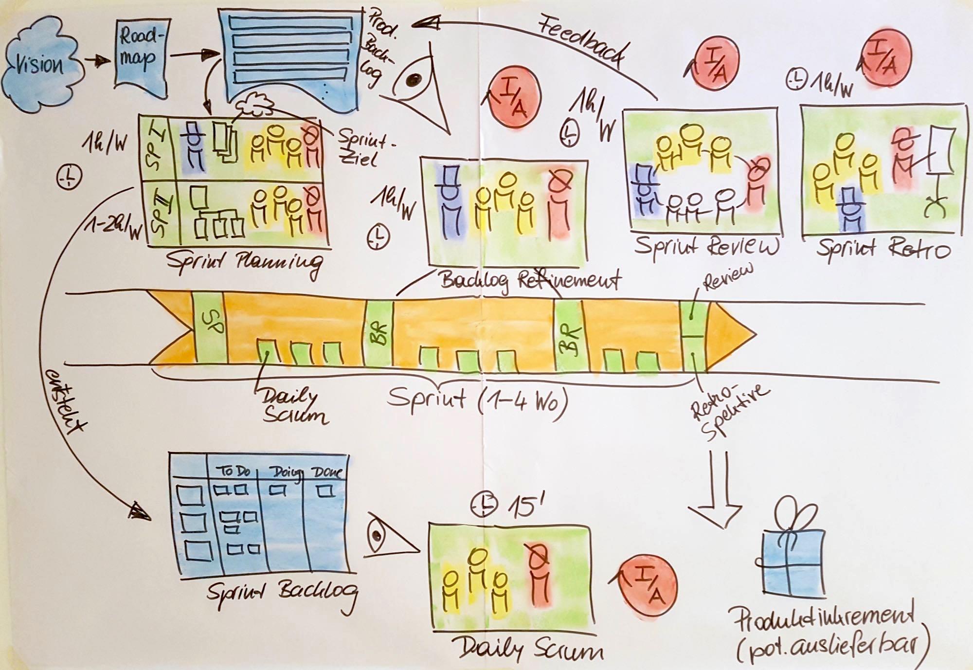 Big Picture Scrum - Sprint Rollen Meetings Artefakte