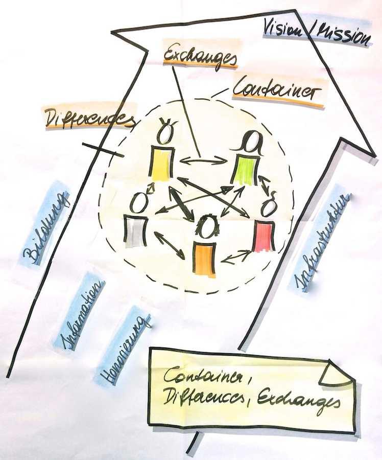 Das erweiterte CDE-Modell