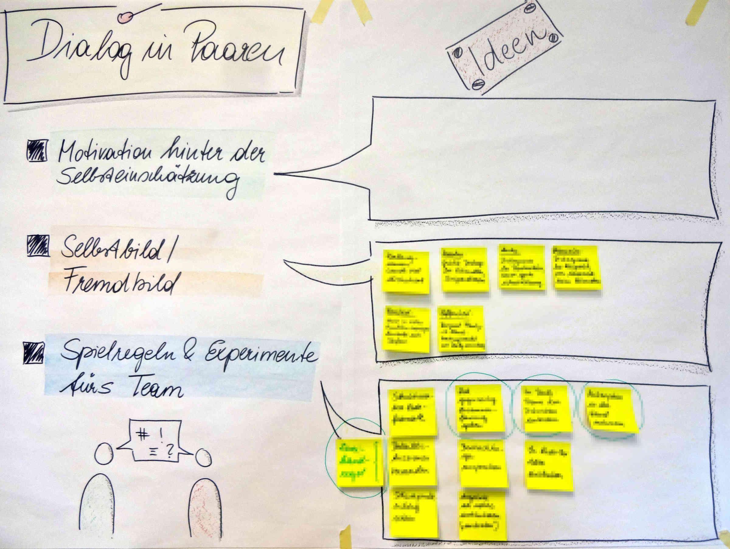 Ideensammlung fuer Verbesserung der Dialog-Kompetenzen