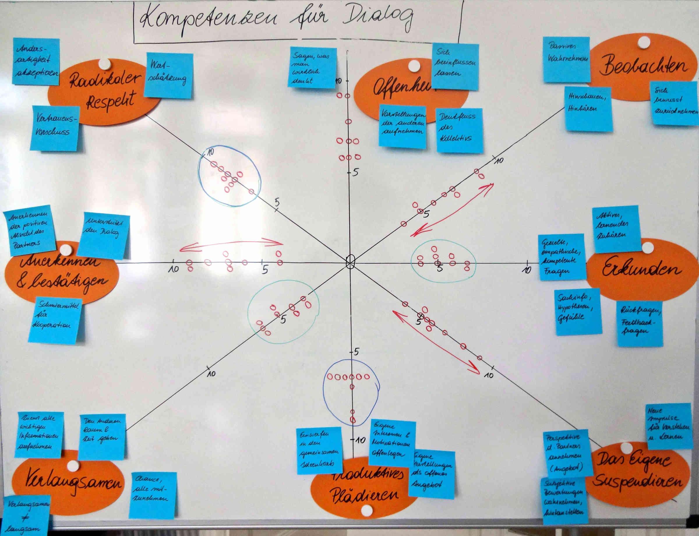 Modell Dialog-Kompetenzen