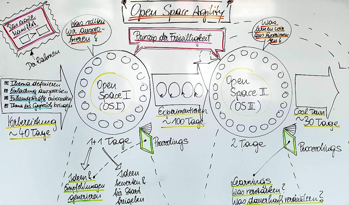 Open Space Agility im Überblick