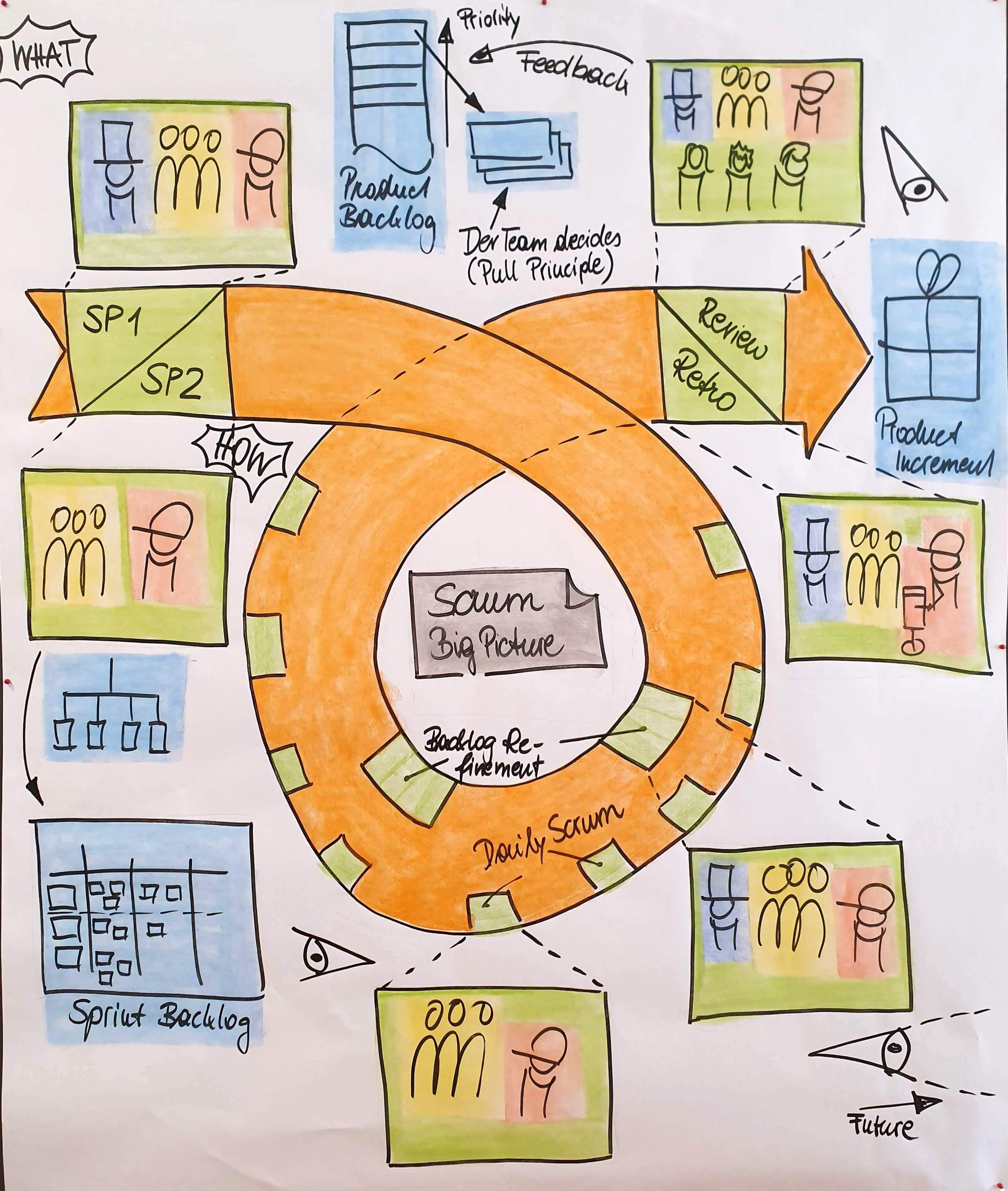 Play Scrum Big Picture